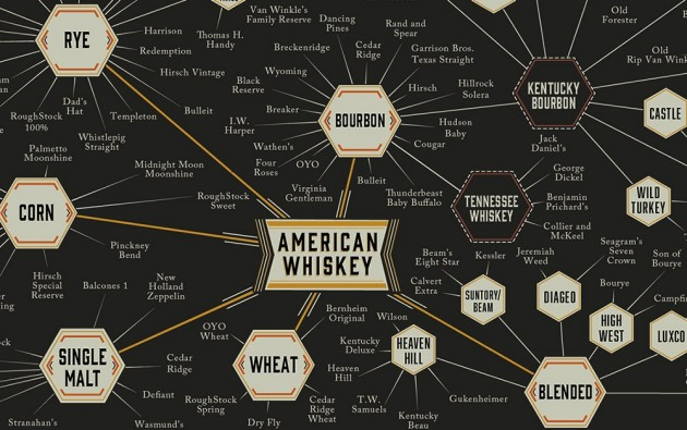 Whisky Infographic Pop Chart Lab 0 630x395 Pop Chart Lab The World of Whiskey Poster